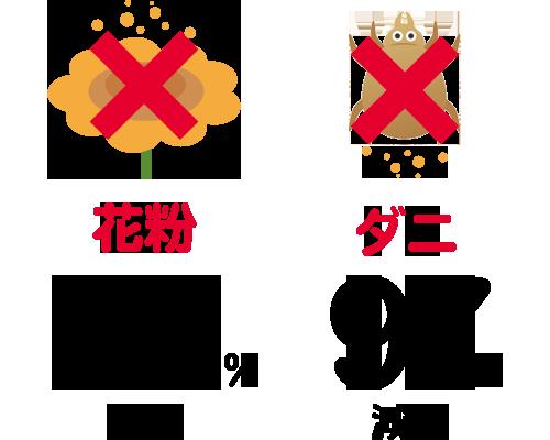 花粉 99%減少 ダニ97%減少
