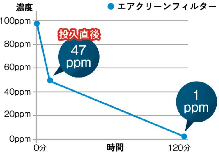 消臭性試験のグラフ